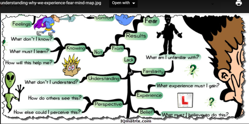 2 MIND MAP-WHY WE EXPERIENCE FEAR